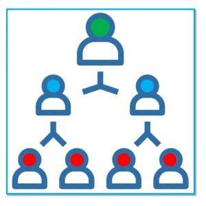 مبانی نظری خارجی ساختار سازمانی | مطالعات ISI و علمی و پژوهشی