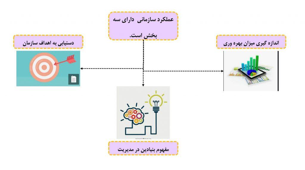 مفهوم عملکرد سازمانی