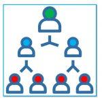 مبانی نظری ساختار سازمانی